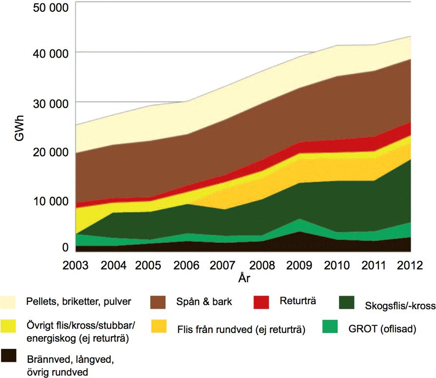 tradbransleleveranser_2003-2012_graf